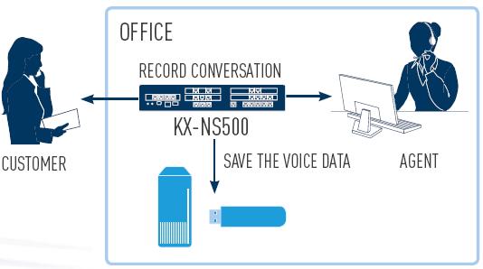 امکانات سانترال تحت شبکه پاناسونیک مدل KX NS500